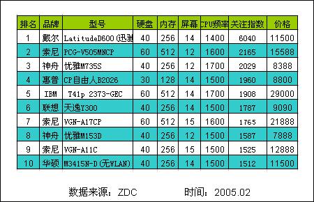 cpu类型排行_手机cpu排行中的种类介绍